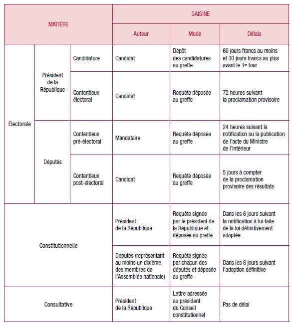 Dissertation Sur La Constitution | Etudier